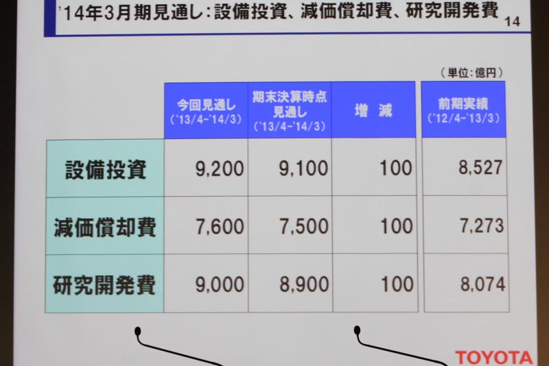 全体での金額のうち、設備投資では9200億円のうち4400億円がトヨタ分、研究開発費では9000億円のうち7900億円がトヨタ分になる