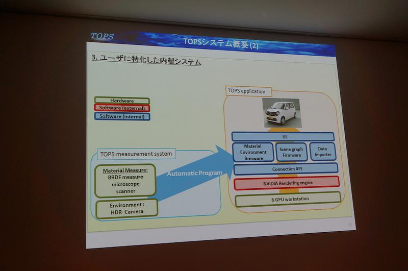 TOPSのシステム図