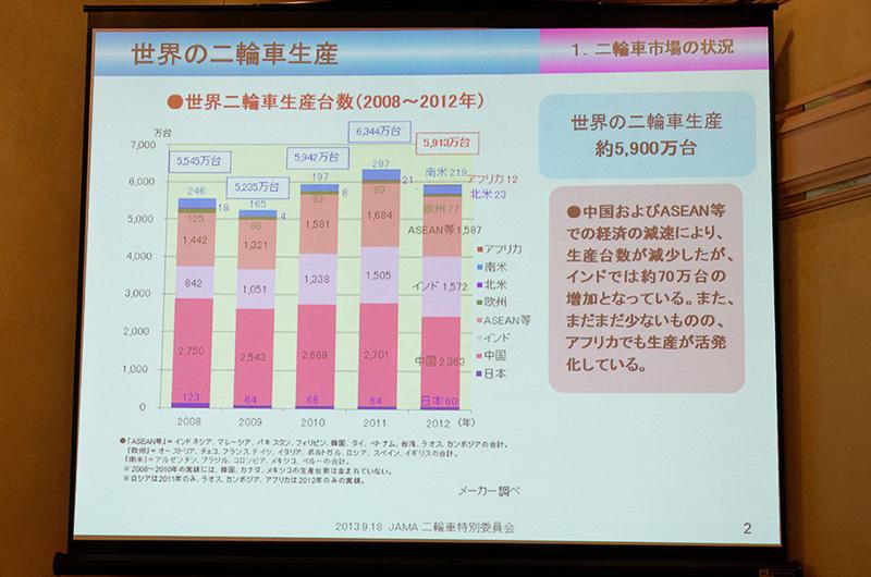 2012年度の世界の2輪車生産台数は5913万台。2011年度より減少した