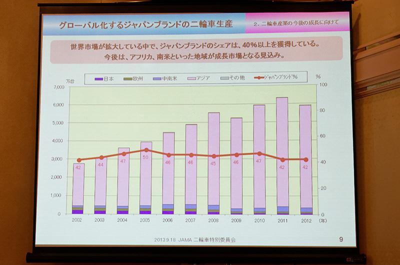 ジャパンブランドの2輪車の世界シェアはすでに40%超。今後は50%超を目指す