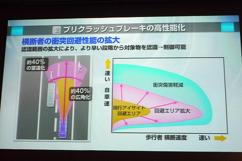 プリクラッシュブレーキの高性能化。回避エリアが従来に比べて大幅に広がった