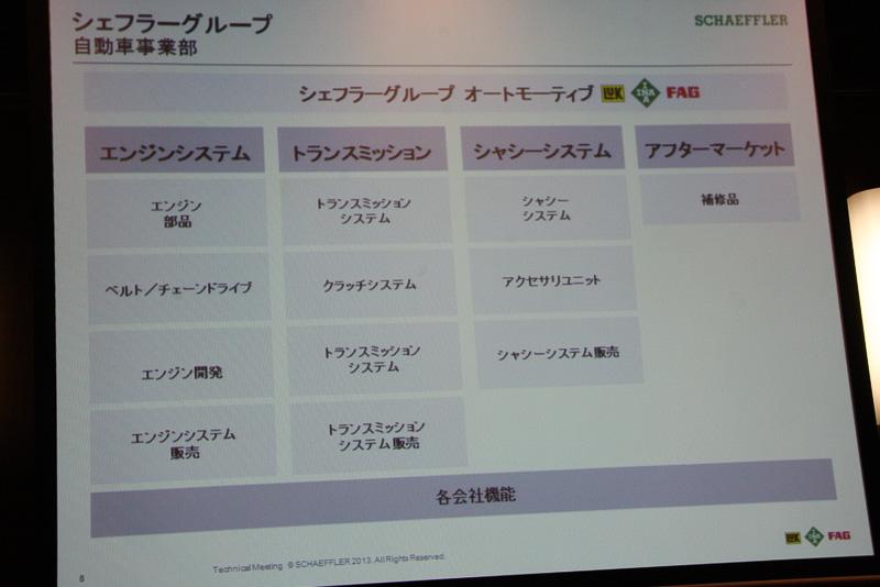 シェフラーは「INA」「LuK」「FAG」の3ブランドで自動車に使われるさまざまなパーツを開発・生産している