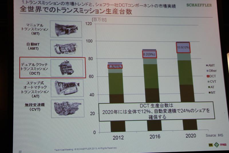 DCTは2012年の3.8%から、2020年には12%までマーケットシェアが向上するとの予測を紹介