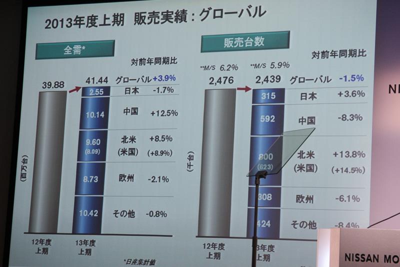 2013年度上半期の販売実績