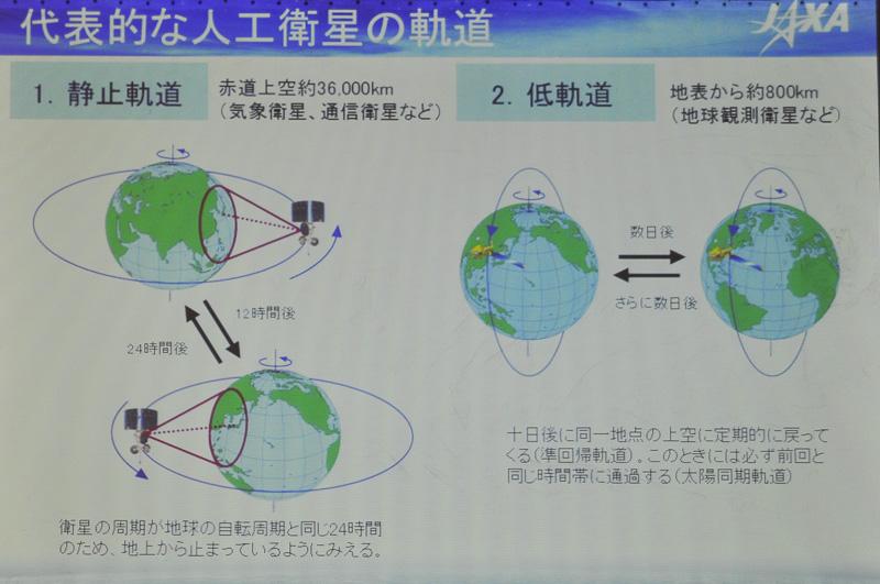 衛星の軌道について。準天頂衛星は低軌道を通る