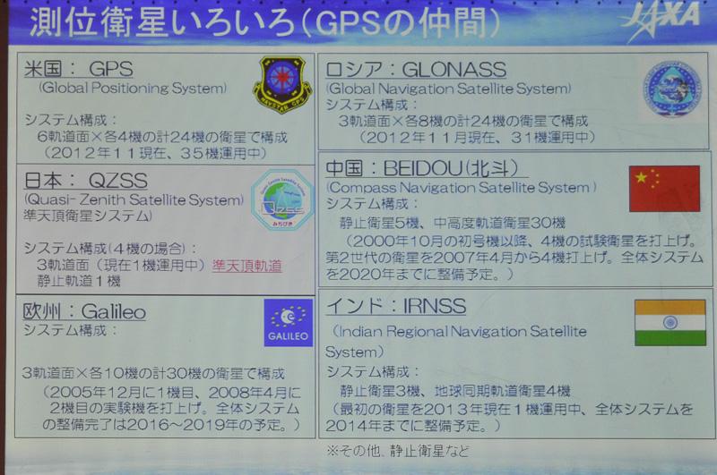 各国の測位衛星