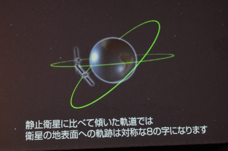 準天頂衛星の軌跡の説明に移る