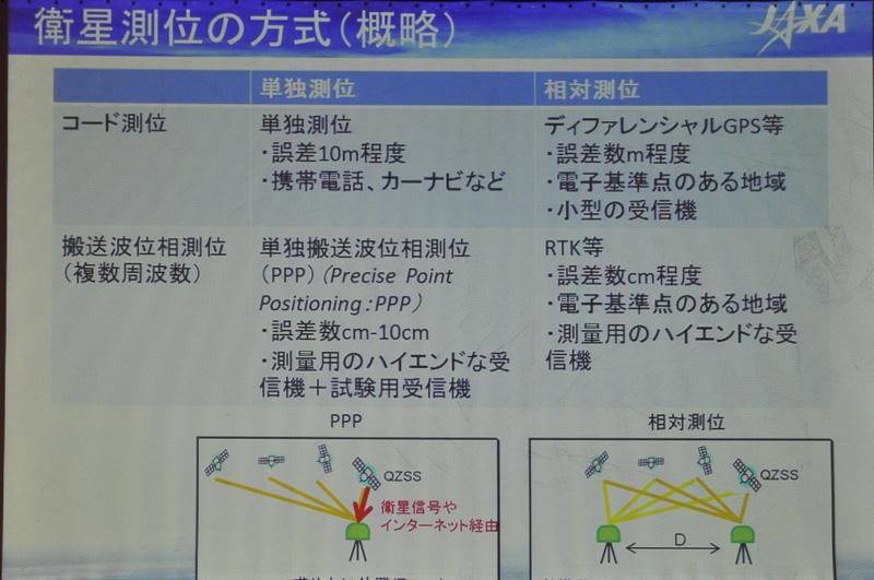 衛星測位の概略