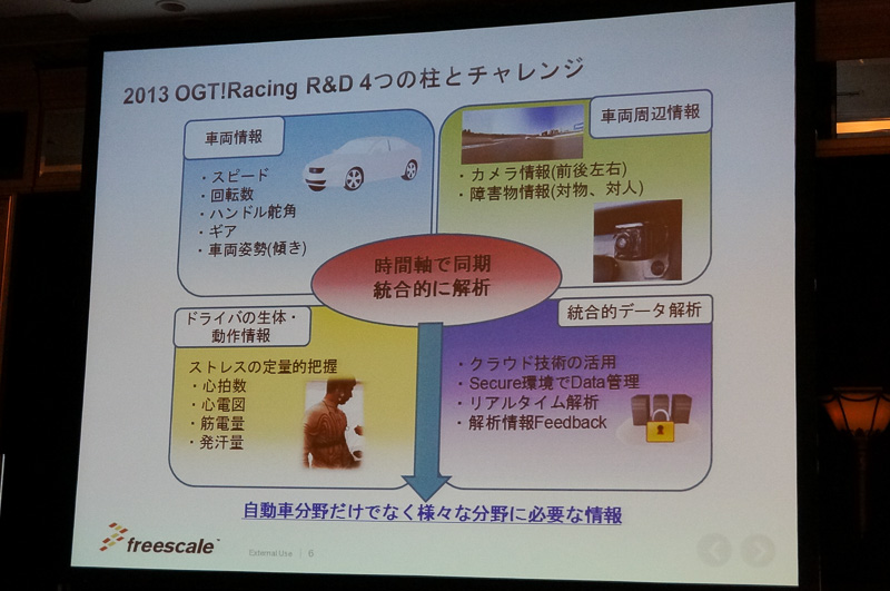 2013年のOGT! Racingの取り組みの概要。センサーなどで得た情報をクラウドサーバー上で時間軸に沿って統合していく実証実験を行った