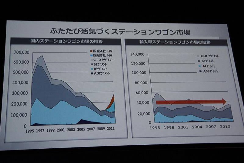 日本国内のステーションワゴン市場は、ミニバンの登場によって年々縮小を続けているが、輸入車では年間3~4万台のレベルを安定して維持。しかし、国内メーカーからハイブリッドのステーションワゴンが登場したことで急速に販売台数を回復。ミニバンのオーナーが燃費のよさを求めてステーションワゴンに回帰していると分析している