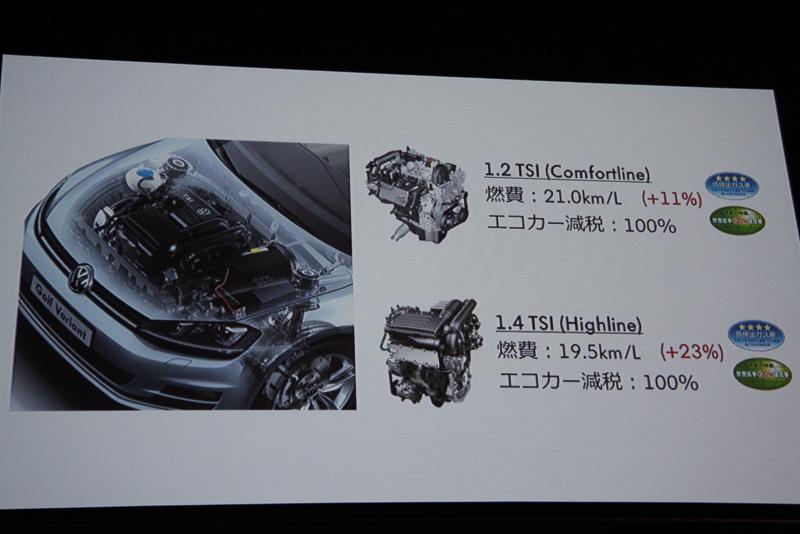 JC08モード燃費でTSI コンフォートラインが21.0km/L、TSI ハイラインが19.5km/Lを達成し、全車100%減税となっている