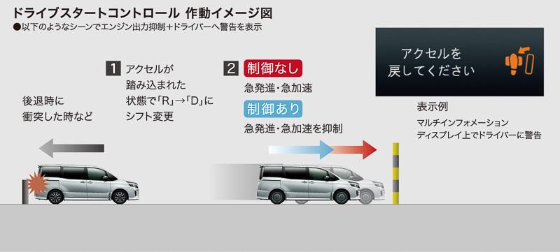 「ドライブスタートシステム」では、アクセルが踏み込まれた状態のままシフト操作が行われたときなどにエンジン出力を抑制。急加速などを回避しながらマルチインフォメーションディスプレイに警告表示を点灯させ、ドライバーに注意喚起