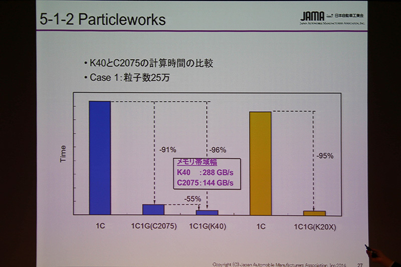 「Tesla K40」と「Tesla C2075」の計算時間の比較