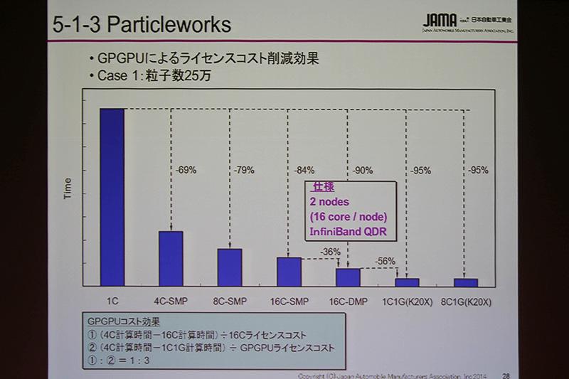 GPGPUにおけるコスト比較