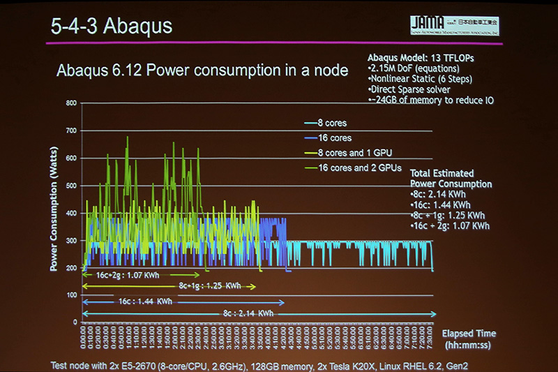 GPGPUの瞬間消費電力。緑のラインがGPGPUで瞬時に消費電力が上がるのが分かる