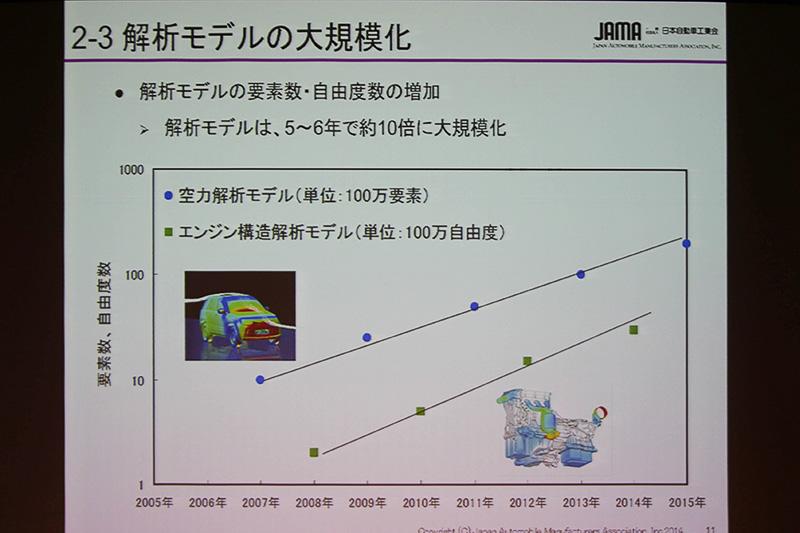 解析モデルの大規模化