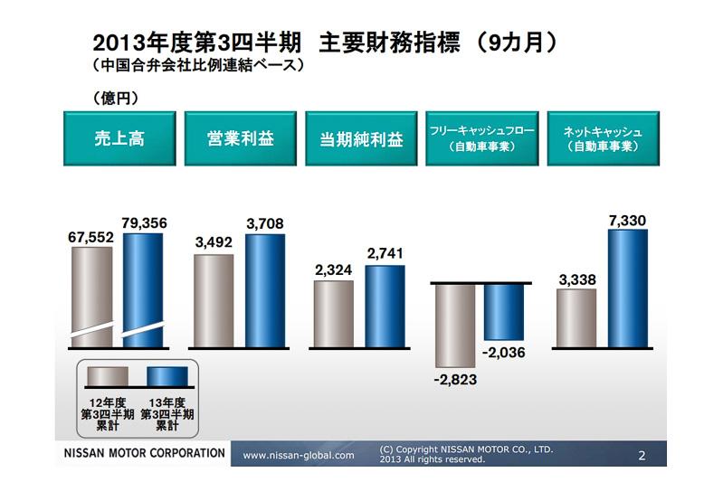 2013年度の第3四半期における主要財務指標(9カ月)