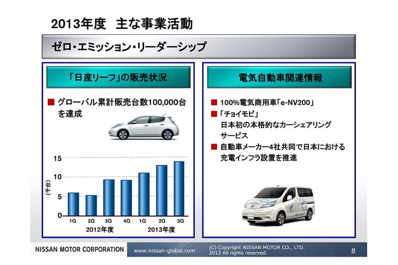 2013年7月にルノー・日産アライアンスとして累計10万台を販売したゼロ・エミッション車も、商用車やカーシェアリングなどの分野でさらなる拡大を目指す