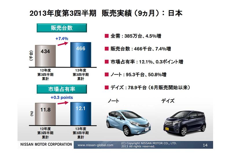 2013年度の第3四半期の日本国内における販売実績(9カ月)。ノートの好調と新規車種のデイズによってマーケットシェアを高めた