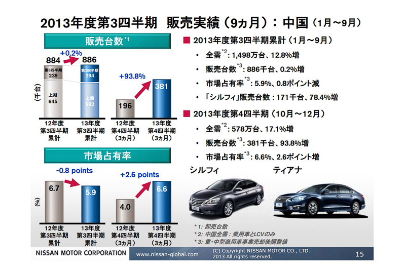 2012年後半から2013年にかけて落ち込んだ中国市場での販売台数も、とくにこの3カ月は好調に販売を増やしている