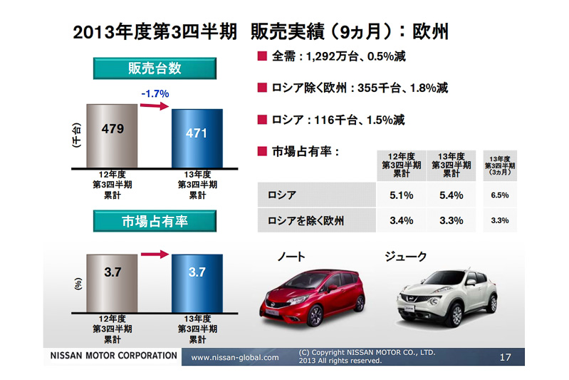 ノート、ジューク、キャッシュカイといった車種が販売を支える欧州市場。ロシア市場ではこの3カ月で販売台数が25.7%増え、マーケットシェアも向上するなど今後を期待できる市場となっている