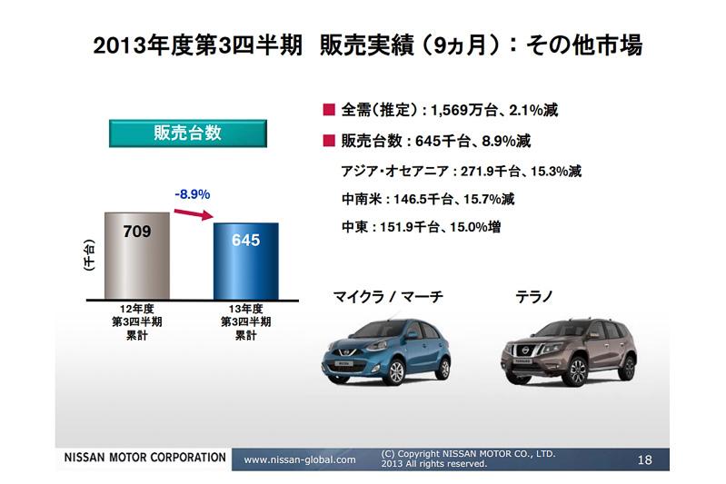 そのほかの市場では、アジア・オセアニアと中南米で販売減、中東で販売増で、合計すると8.9%のマイナス。ここにはタイで行われたエコカーに対する減税措置によって増えた販売が、2013年度になって政策終了したことで減少した反動減の要因が含まれている
