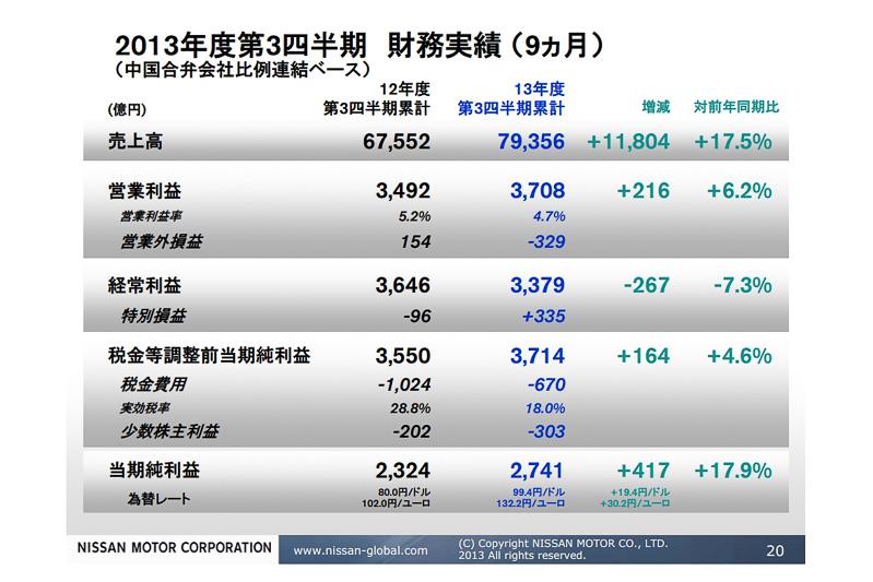 2013年度の第3四半期財務実績(9カ月)。対米ドルで19.4円、対ユーロで30.2円の為替レート改善が大きく寄与している