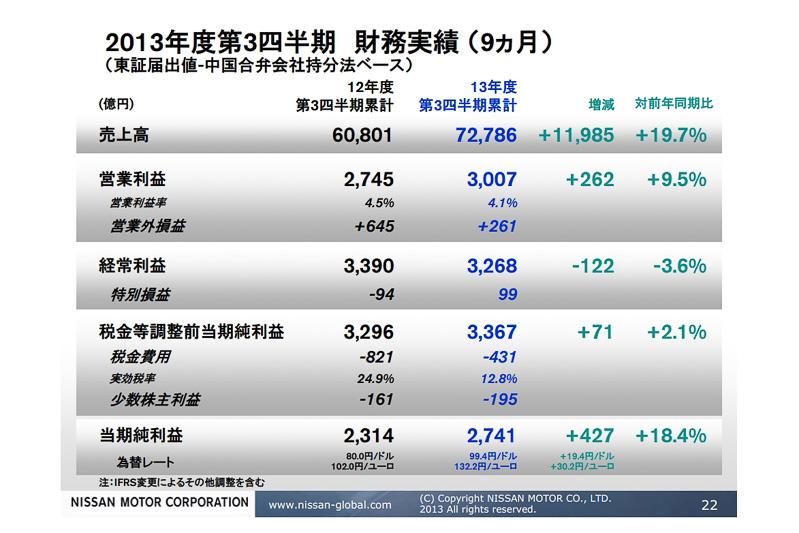 2013年度の第3四半期財務実績(9カ月)を、中国合弁会社を比例連結ではなく持分法ベースで計算した東証届出値