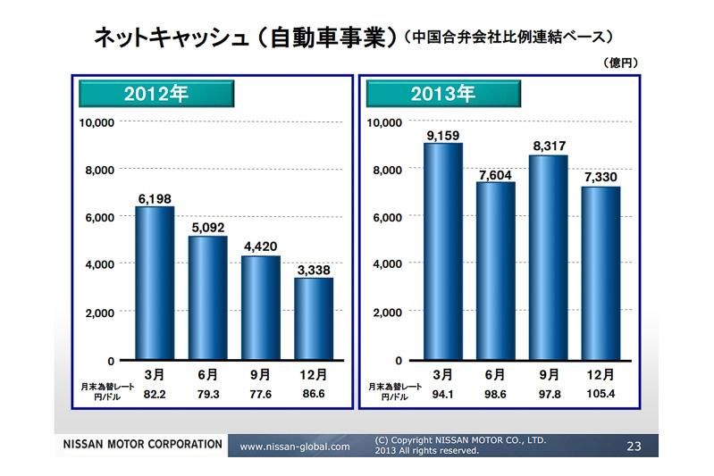 2013年度の第3四半期の自動車事業実質有利子負債。月末為替レートの円高基調で大きく向上させている