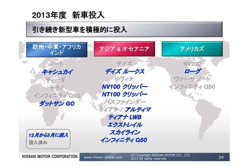 """この先の2013年度第4四半期に向けた新型車も多数投入予定。日本市場でも「デイズ ルークス」が""""まもなく""""デビュー予定となっている"""