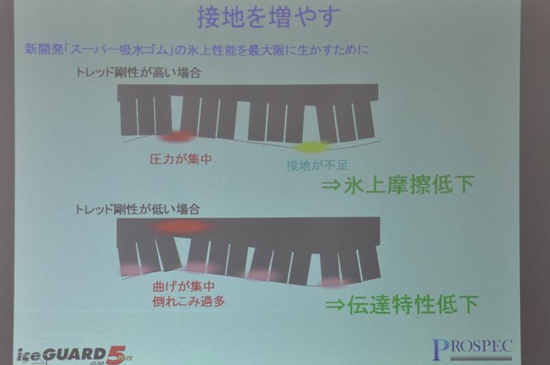 当日使用された主なスライド。非常に詳しくスタッドレスタイヤのメカニズム解説が行われていた