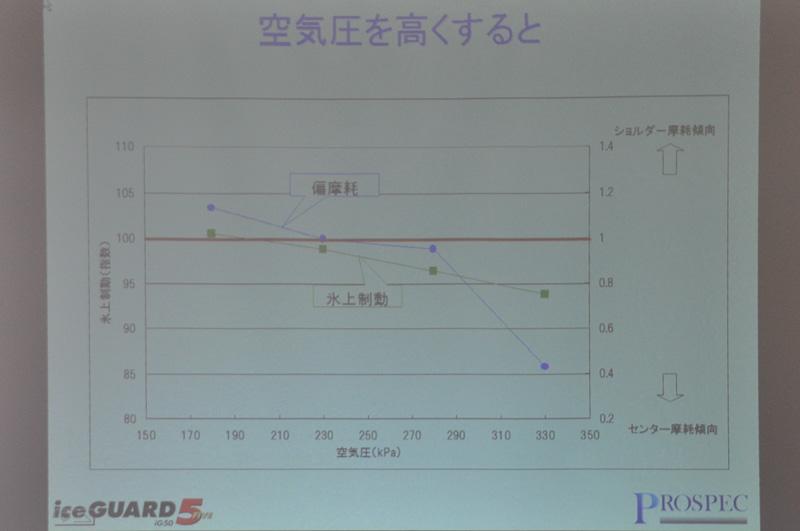 空気圧と、グリップ、偏摩耗の関係図。適正空気圧で使うことを前提にタイヤの設計が行われていることを示している
