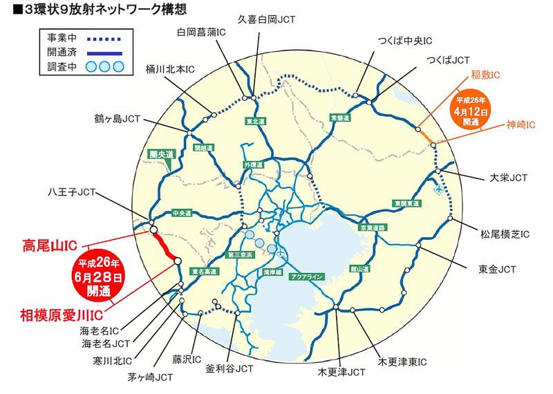 東名高速 海老名JCTから関越道 鶴ヶ島JCTまでが1本の道で連結され、都心部の通過交通量が抑制されてスムーズな交通が実現。3本の自動車専用道路による分散利用が可能となる