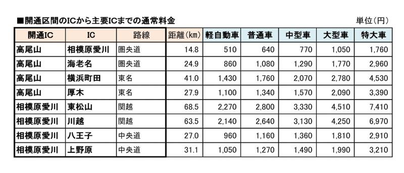 開通区間におけるIC間の通行料金
