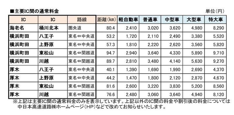 主要IC間の通行料金