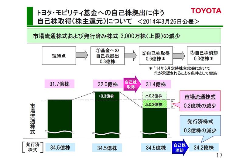 3月に発表した「トヨタ・モビリティ基金」に、自己株式の取得と消却で活動原資を拠出する予定