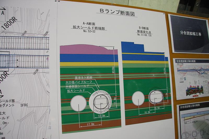 馬場出入口の地理的要因を解説するパネル。平面図には地表部分に住宅や道路などが密集していることが示され、断面図では地表から30m~40mほどの深さにこの本線トンネルが位置していることを紹介。これが今回の特殊な工法を採用する理由となっている