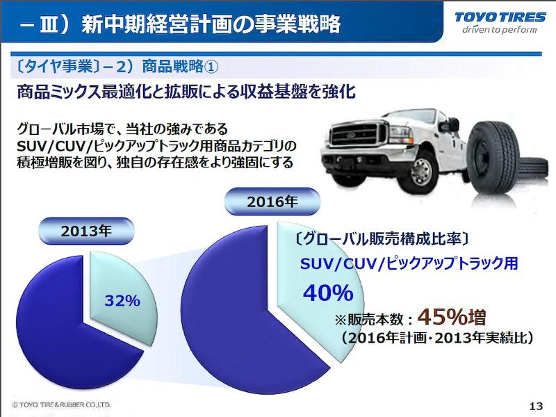 SUV/CUV/ピックアップトラックカテゴリーのタイヤ販売本数を2016年までに45%増(2013年比)とする目標が掲げられた