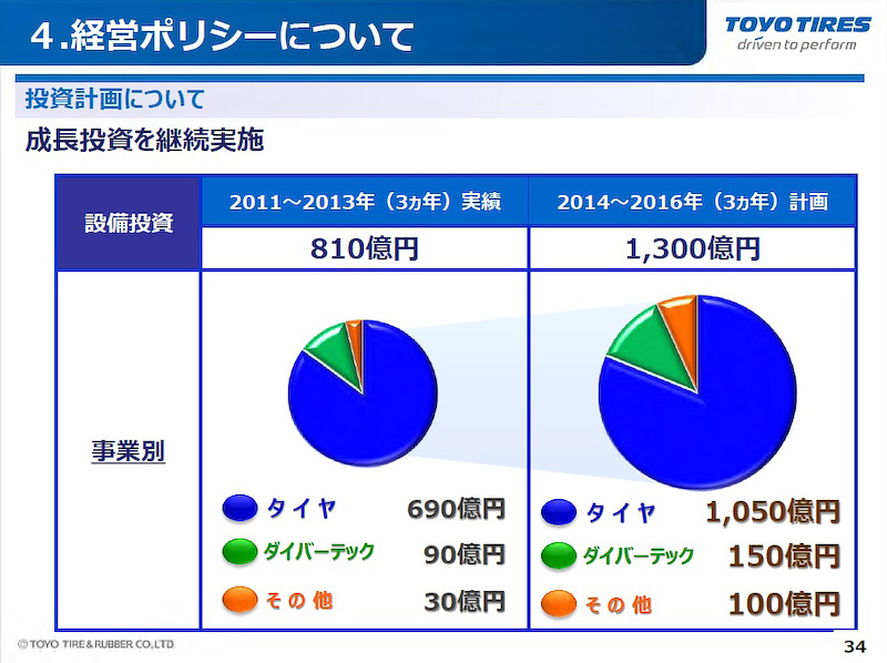 2011年~2013年実績の約1.5倍となる1300億円を2014年~2016年に投資する計画を発表