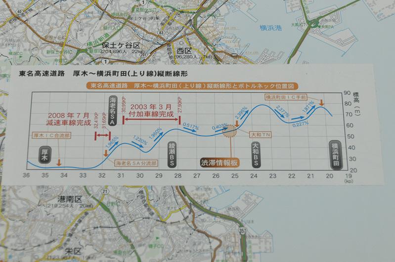 東名高速 厚木IC~横浜町田IC間の勾配変化