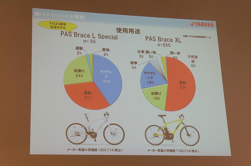 限定発売のPAS Brace L Specialはサイクリング用途が際立って多かったという