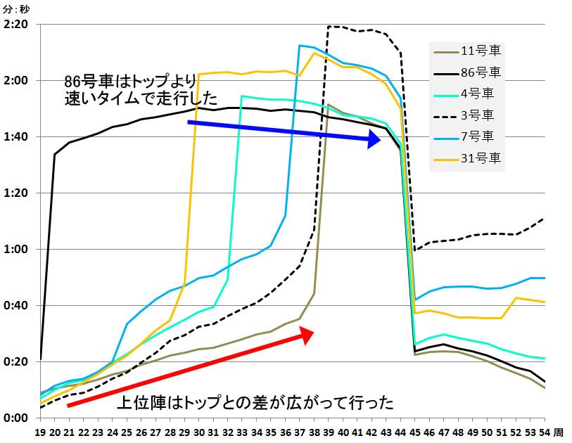 61号車と各車のギャップをグラフ化した。2位以下の上位陣がトップとの差が広がる中、86号車はトップより速いラップで周回を続け、上位陣がピットインすると逆転で2位に浮上した