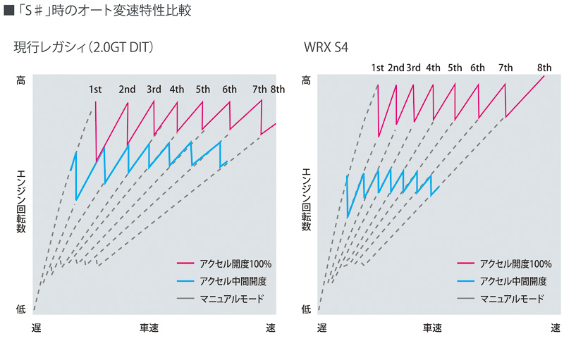 S#時の変速特性