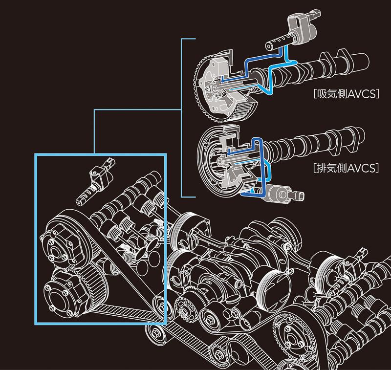 可変バルブタイミング機構を吸気側、排気側に採用する