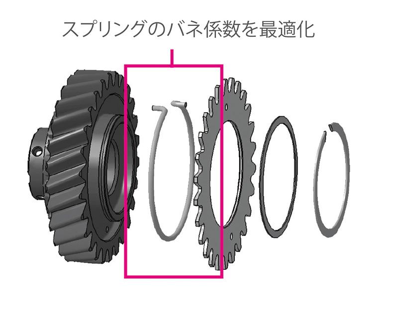 リバースアイドラーギヤのシザースギヤのスプリングを最適化