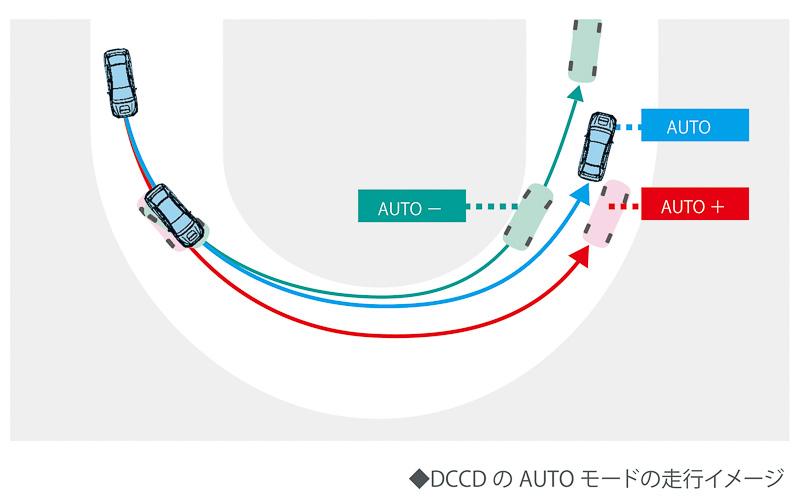 DCCD AUTOモードの走行イメージ