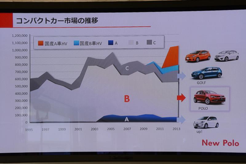 コンパクトカー市場の推移。国産ハイブリッドカーのコンパクトクラス参入により、市場が大きくなっている