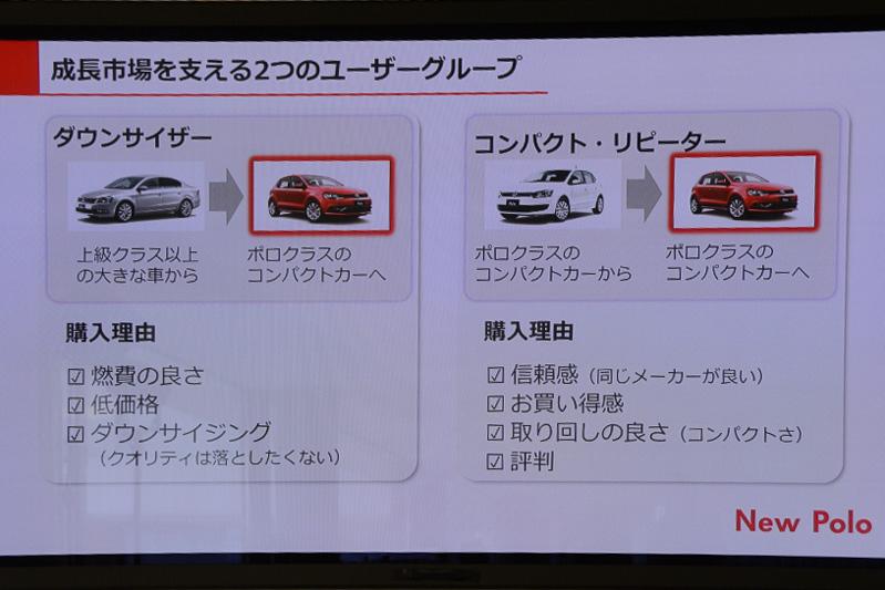 コンパクトカー市場の2つのユーザーグループ