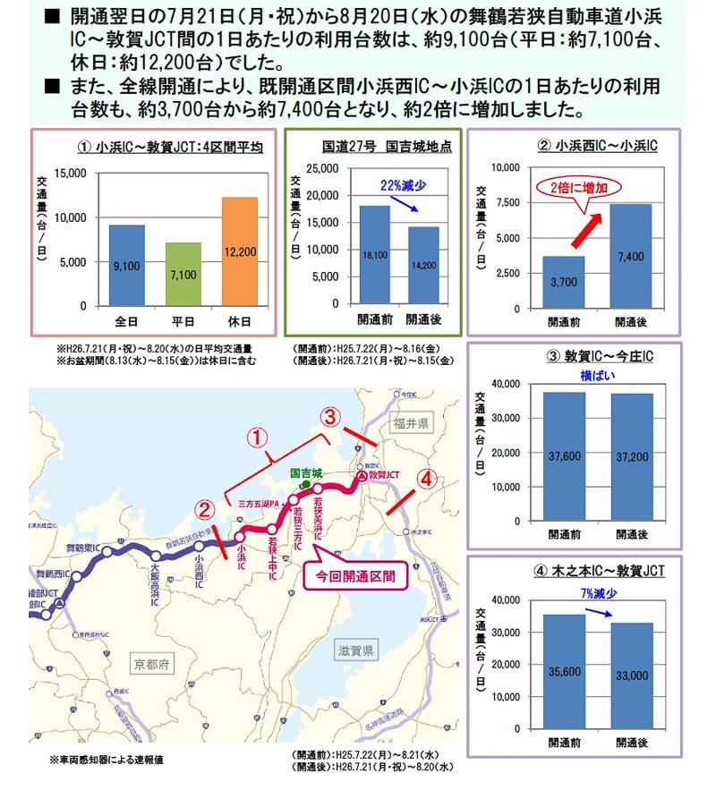 舞鶴若狭自動車道の交通状況(開通後1カ月)