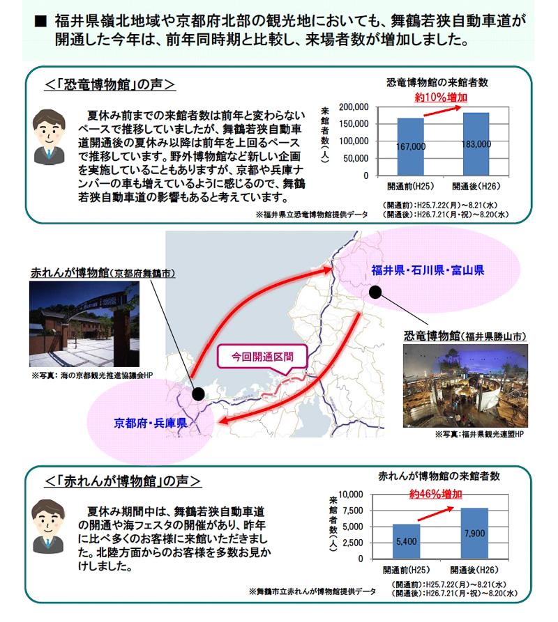 舞鶴若狭自動車道の全線開通によって北陸地方と近畿地方北部の結びつきが強まり、相互に観光面での効果を計測